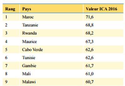 Capacité africaine
