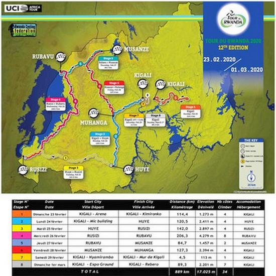 Parcours du Tour du Rwanda 2020