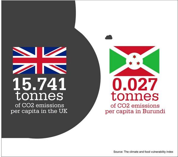Burundi plus écologique!